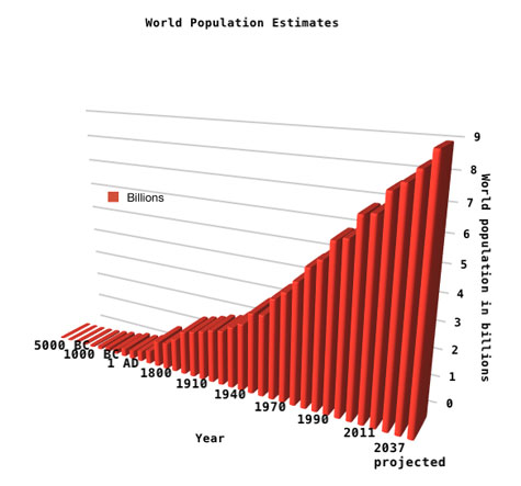 World population growth graph